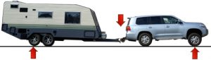 caravan unlevel 300x85 Not everyone needs a weight distribution hitch.